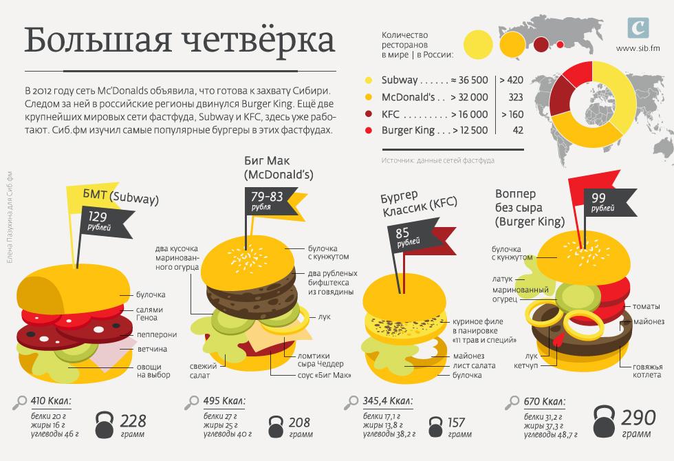 Инфографика: свежие подборки на каждый день на   aif.ru